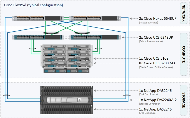 Cisco FlexPod (typical configuration)