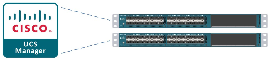 Cisco UCS 6248UP Fabric Interconnects (UCS Manager)
