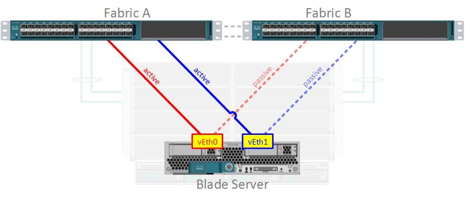 Fabric Failover (example 1)
