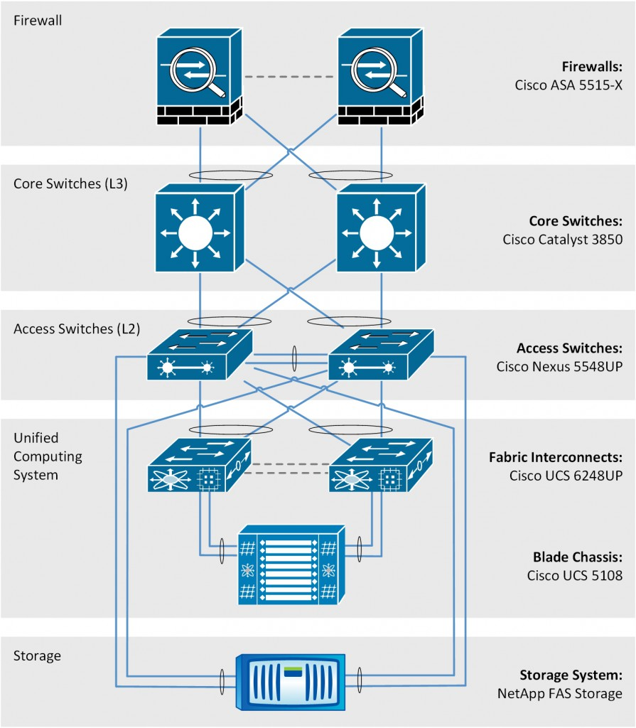 Cisco FlexPod (hardware topology)