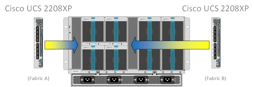 Cisco UCS 2208XP Fabric Extenders