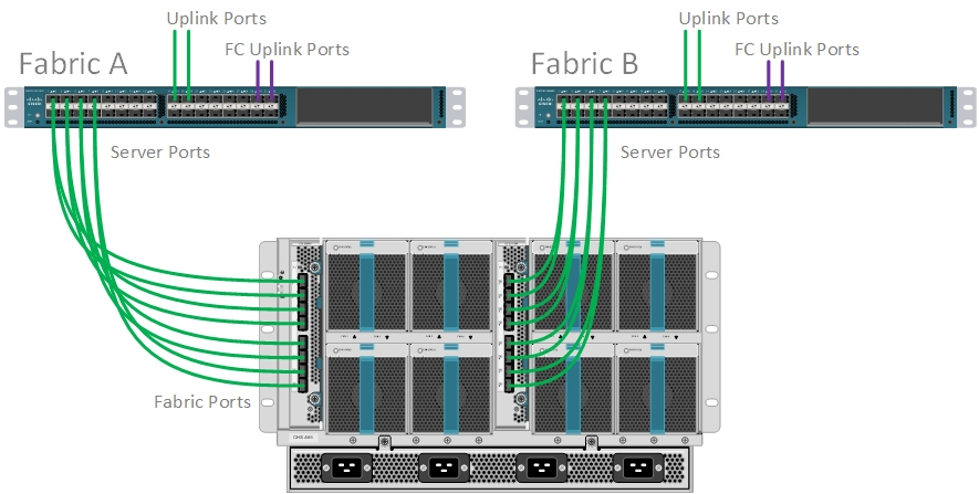Cisco UCS 6248UP Fabric Interconnects (Server Ports)