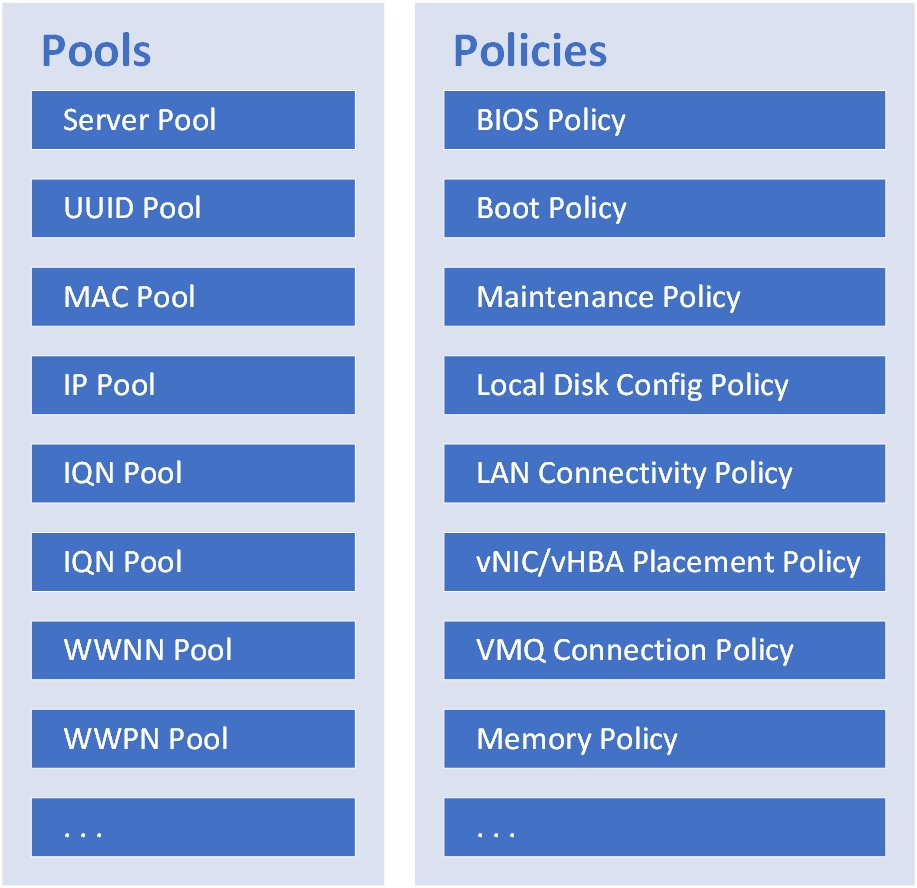 Pools and Policies 1