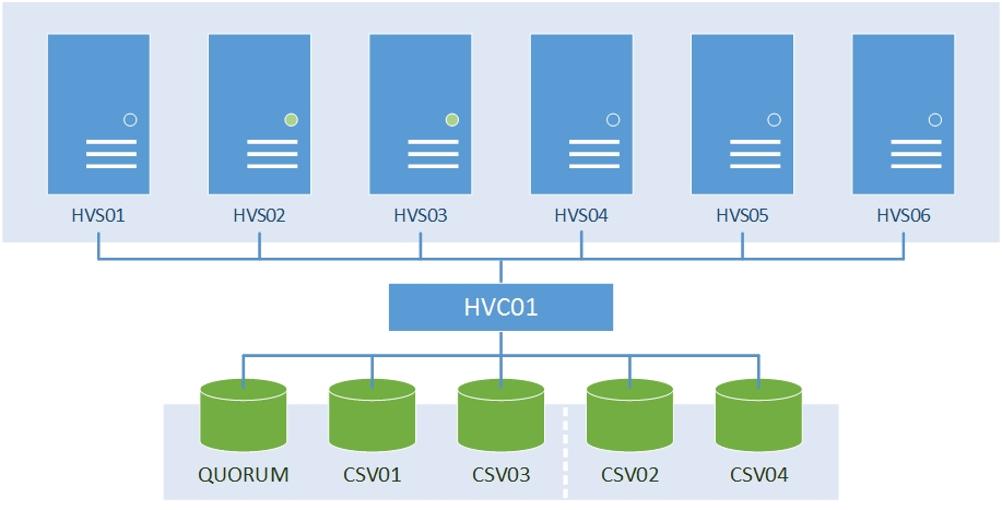 Hyper-V Cluster and Shared Storage [HVC01] 6